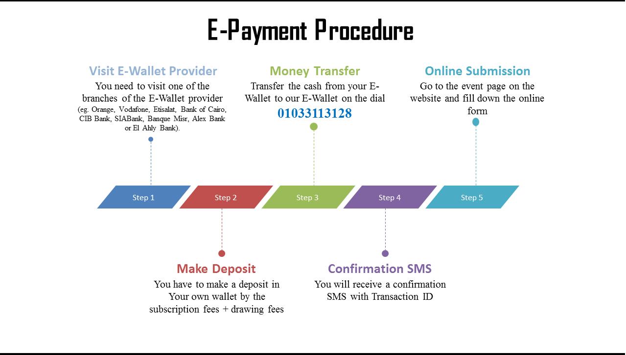 E-Payment Procedure